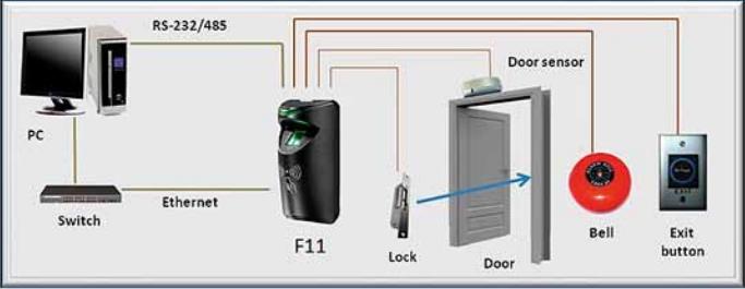 Lecteur biometrique a empreinte digitale sr100 pour for Lecteur biometrique exterieur
