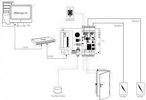 Kit contrôle d'accès