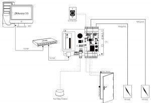 Kit complet de contrôle d'accès biométrique et badge - 2 portes