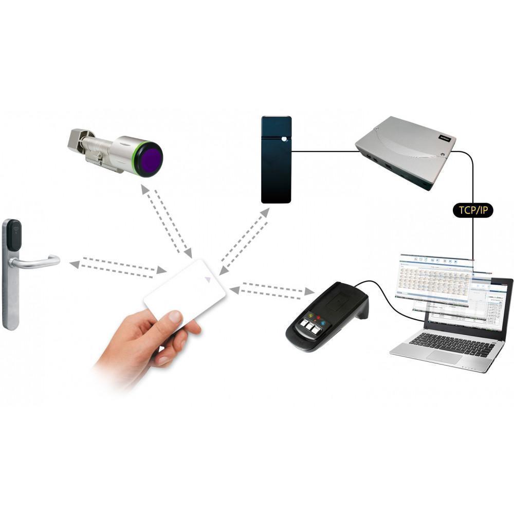 Système de contrôle d'accès réseau virtuel