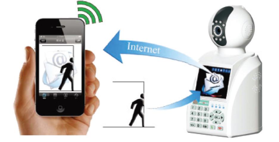 Caméra et alarme wifi en via smartphone bt security